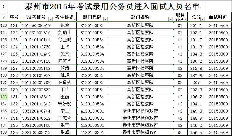 2015江苏泰州市公务员考试面试名单公告