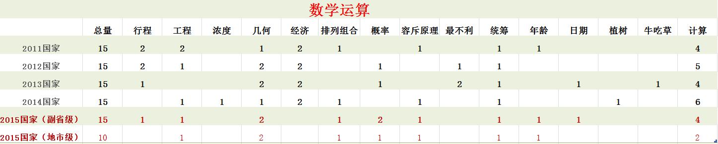 2011-2015数量关系测查的基本考点分布