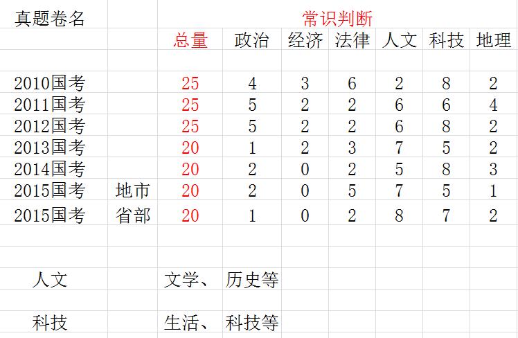 2010-2015常识判断测查领域