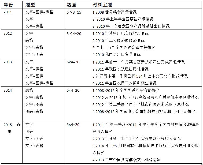 2010-2015资料分析题的基本考点分布