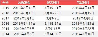 广东省考历年发布时间.png