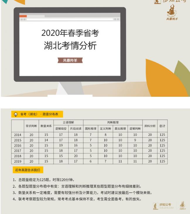 2020年湖北省考行测考情分析